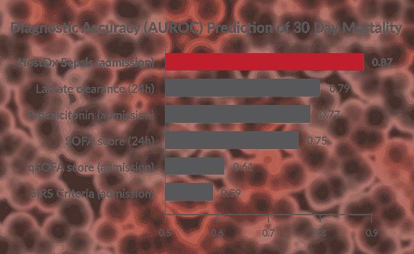 HostDx-sepsis